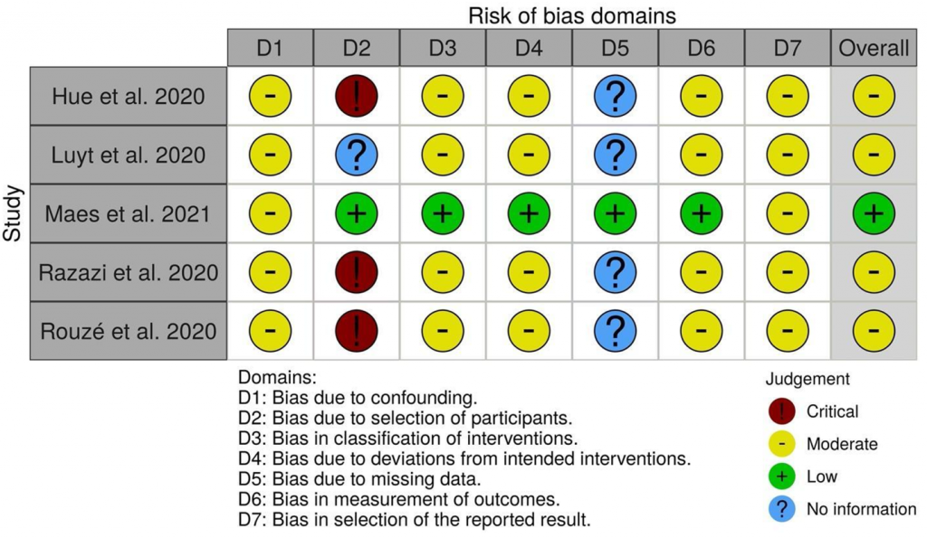Figure S1. Evaluating bias in all included studies across the various domains. Green, red, and yellow circles respectively indicate low, high, and unclear risk of bias.