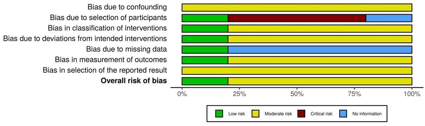 Figure S2. Summary of the risk of bias among the included studies