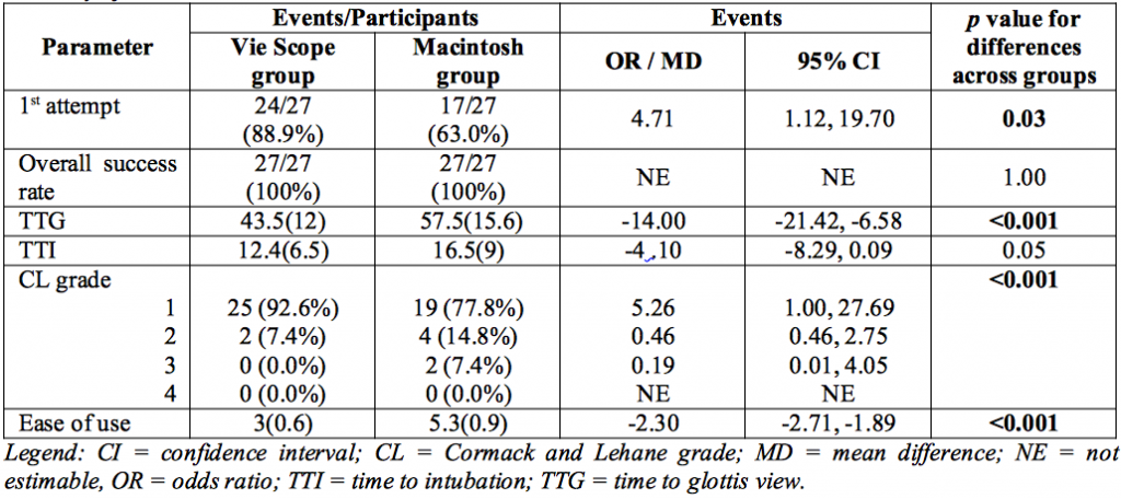 Table 1. Summary of the Outcomes